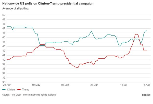 Democratic Presidential Candidate Hillary Clinton Has Emerged With A Solid Lead Over Republican Rival Donald Trump