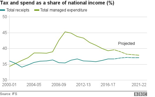 Tax and spend as a share of national income