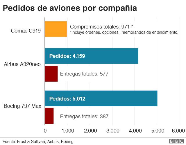 Gráfico de los pedidos de aviones