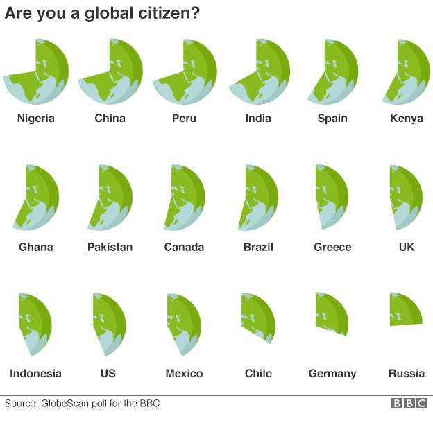 """Graphic showing how respondents from 18 countries answered a question about whether they viewed themselves more as a """"global citizen"""" or a """"citizen of my country"""""""
