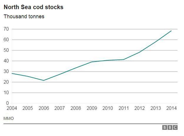 Chart showing North Sea cod stocks