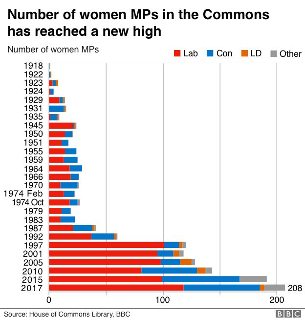 Number of women MPs over time