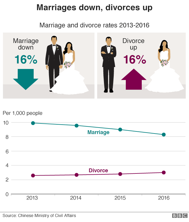 Graphic showing a 16% drop in marriage rates and 16% increase in divorces from 2013 to 2016