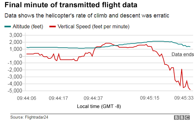 Graph showing flight data for Kobe Bryant's helicopter before it crashed