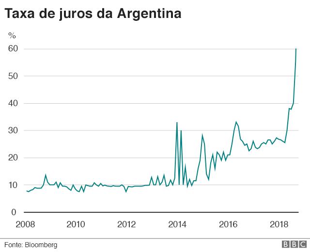 Gráfico - Taxa de juros da Argentina