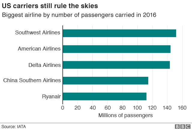 Singapore Airshow: Asia aviation in five charts - BBC News