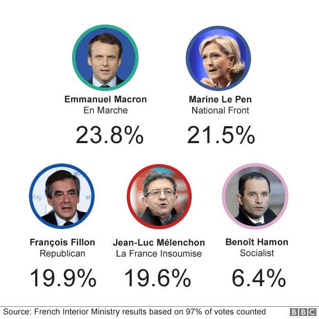 Graphic showing final first-round results: Macron at 23.8%, Le Pen at 21.5%, Fillon at 19.9%, Melenchon at 19.6% and Hamon at 6.4%