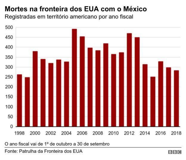 Gráfico sobre mortes na fronteira dos EUA com o México