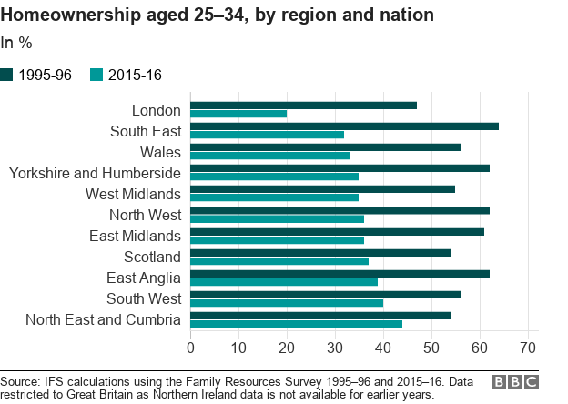 Chart showing home ownership by region at age 25-34 and how that has changed over time