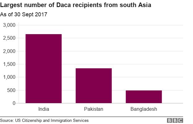 Dac recipients