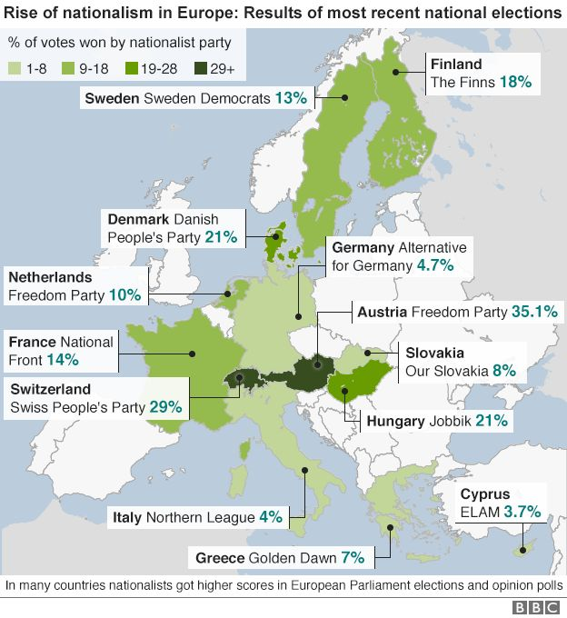 Rise of nationalists in Europe - graphic