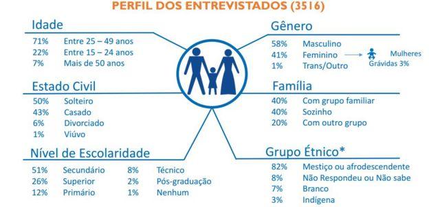 O perfil do venezuelano que migra para o Brasil