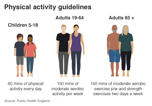Graphic: Physical activity guidelines. Children 5-18 should have 60 mins of physical activity every day, Adults 19-64 should have 150 mins of moderate aerobic exercise per week, Adults 65+ should have 150 mins of moderate aerobic exercise and strength exercises two days a week