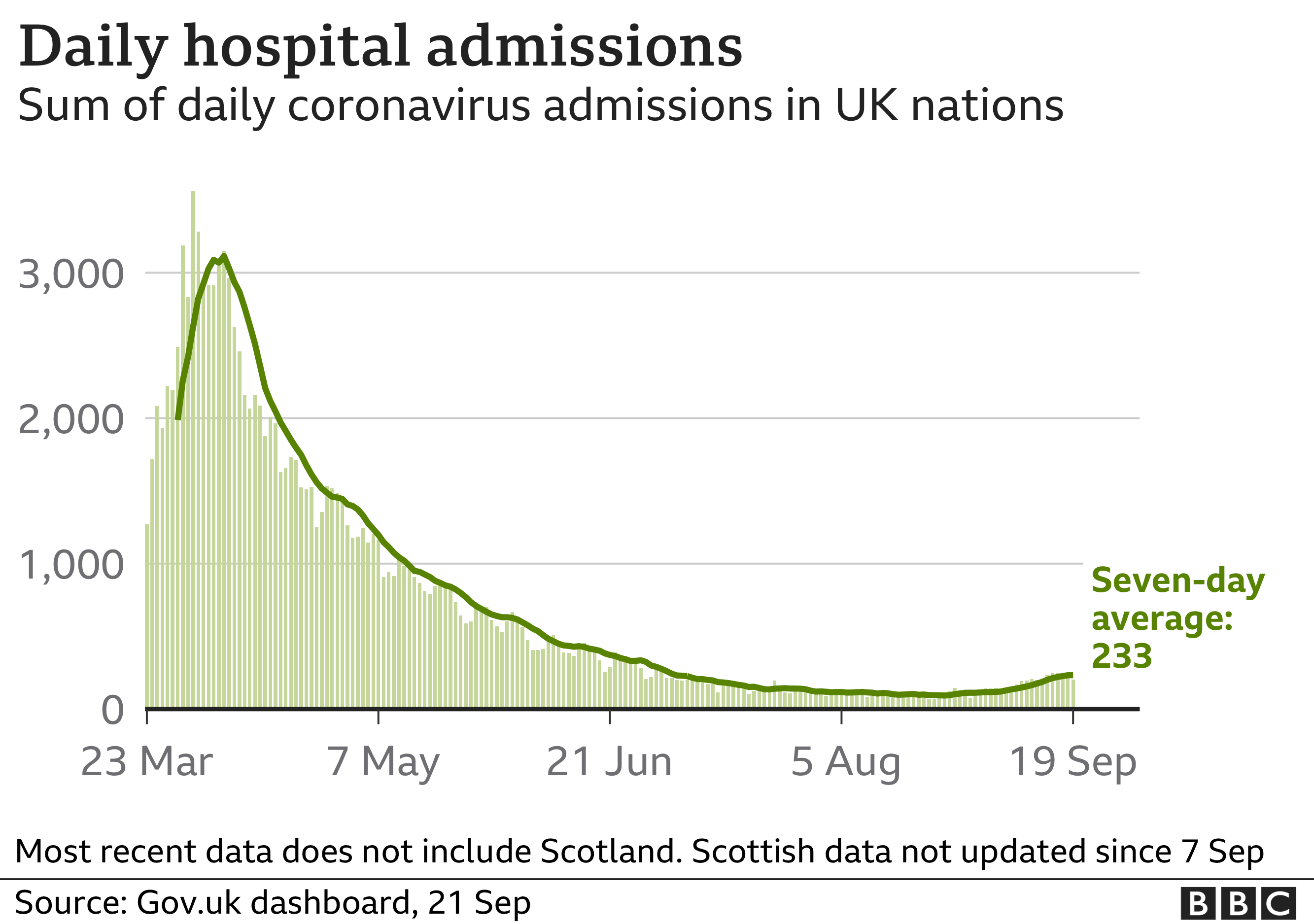 UK daily hospital admissions