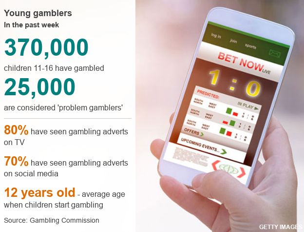 info graphic about gambling