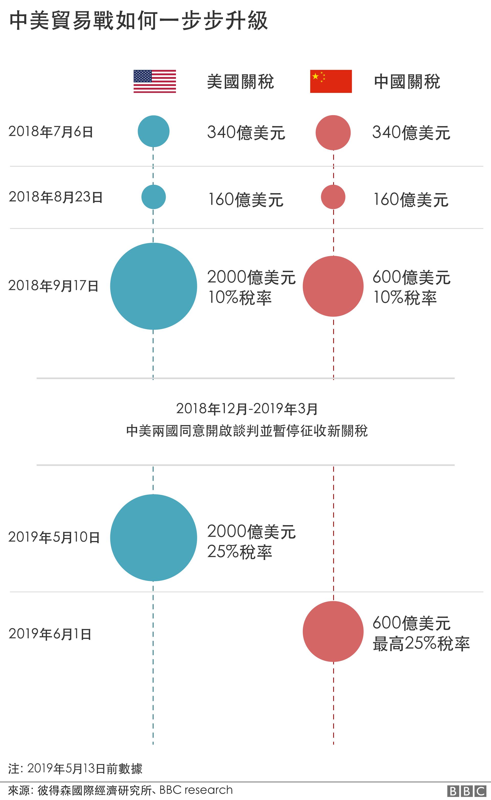 中美贸易战时间表