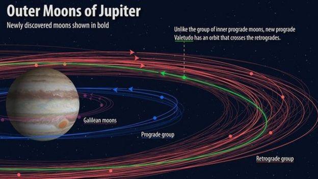 Ilustración que muestra las órbitas de las lunas descubiertas en torno a Júpiter