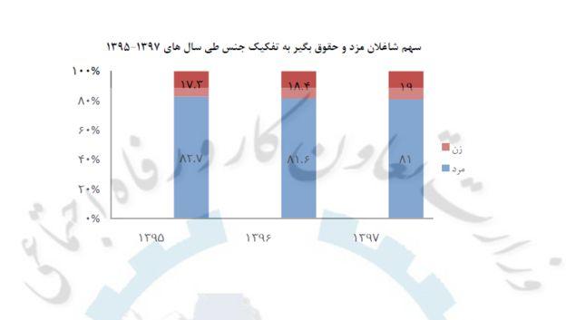 منبع: مرکز آمار و اطلاعات راهبردی