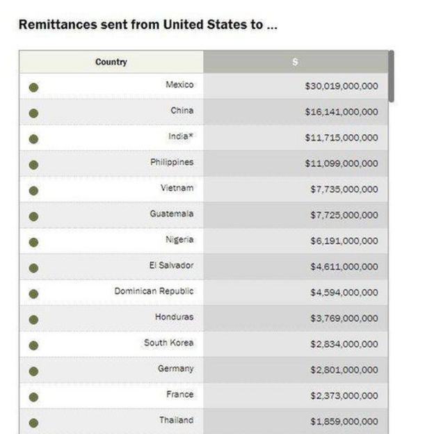 Kiều hối từ Mỹ gửi về các nước, trong đó có Việt Nam xếp thứ 5.