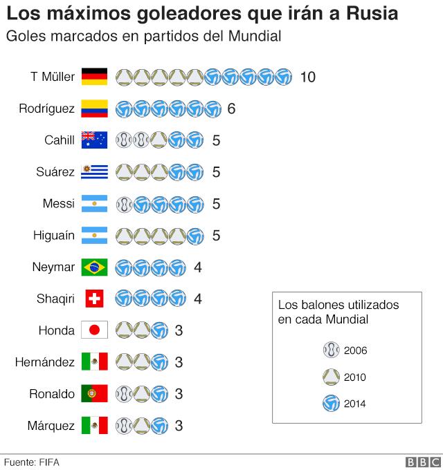 Gráfico mostrando los máximos goleadores que irán a Rusia: T Muller, Rodríguez, Cahill, Suárez, Messi, Higuaín, Neymar, Shaqiri, Honda, Hernández, Ronaldo, Márquez