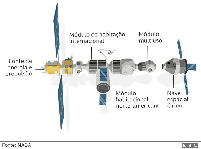 A estação espacial Gateway - ilustração