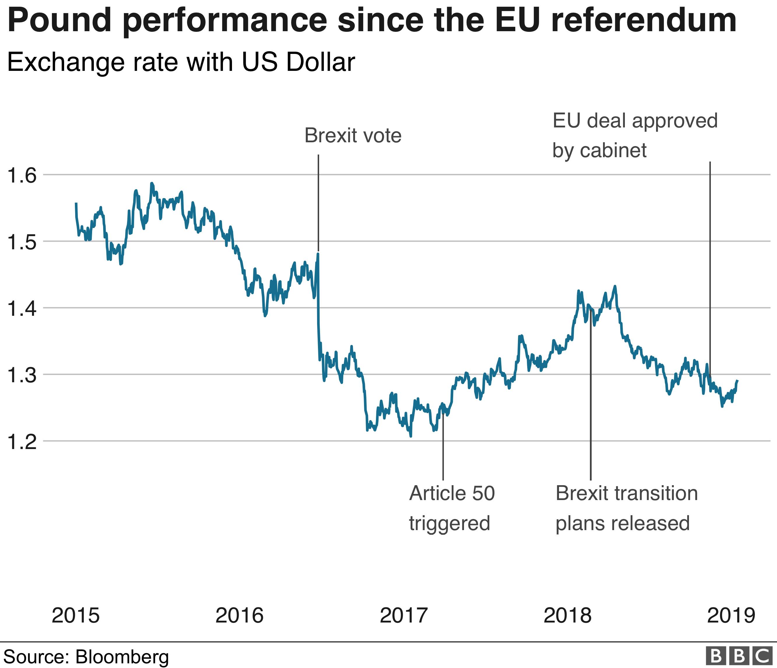 Pound since Brexit vote