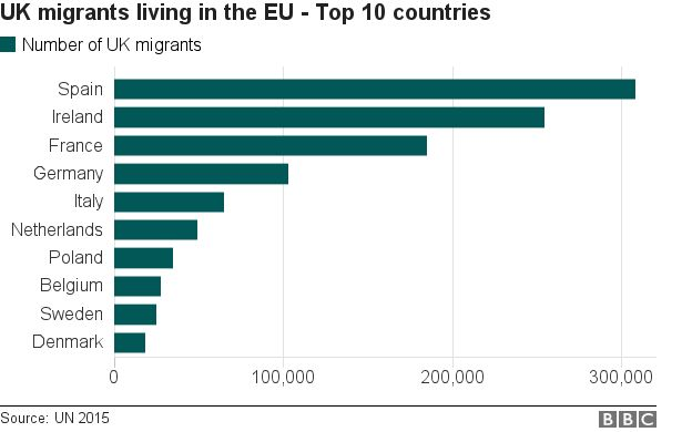 Chart showing UK migrants living in other EU countries