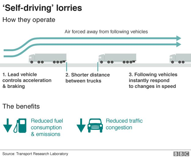 Self-driving lorry graphic shows how a platoon reduces air resistance