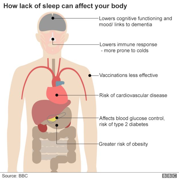 how lack of sleep can affect your body: links with diabetes, heart disease, dementia, low mood and cognitive functioning, vaccinations less effective, lower immune response linked to coughs and colds, greater risk of obesity