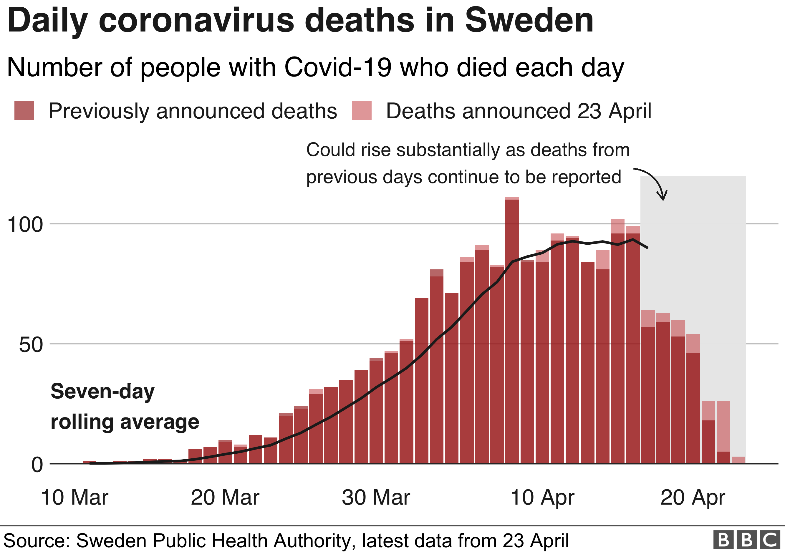 Chart shows Swedish deaths from coronavirus daily