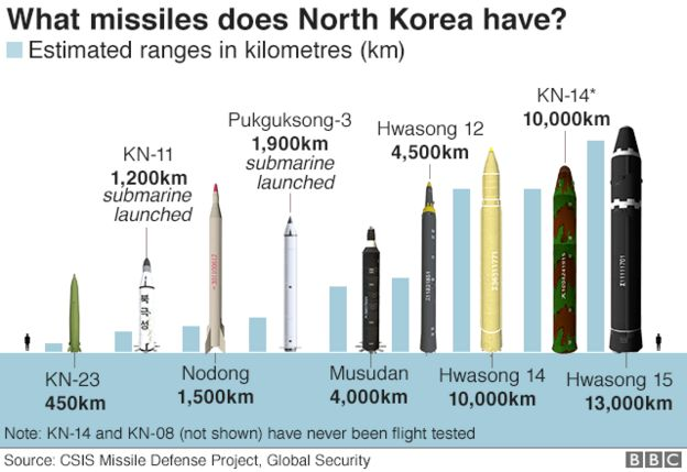 A graph showing North Korea's missiles
