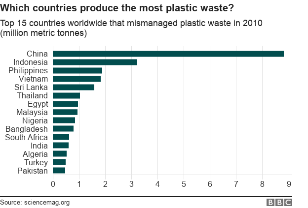 countries producing most plastic waste worldwide