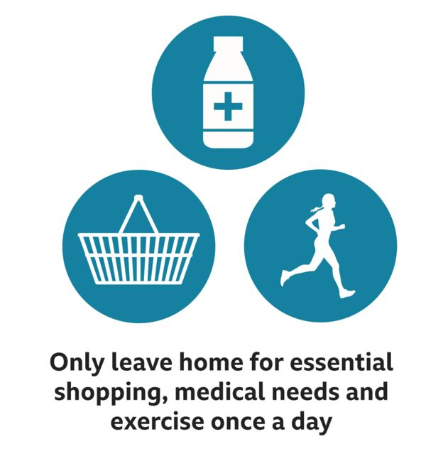 Only leave home for essential shopping, medical needs and one form of exercise per day