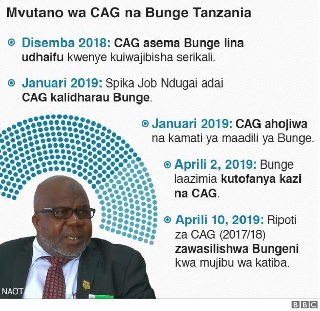 Mvutano wa CAG na Bunge Tanzania