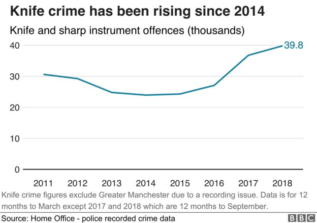 Knife crime has been rising since 2014