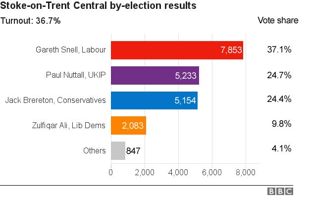 Graph showing total number of votes and vote share in Stoke by-election