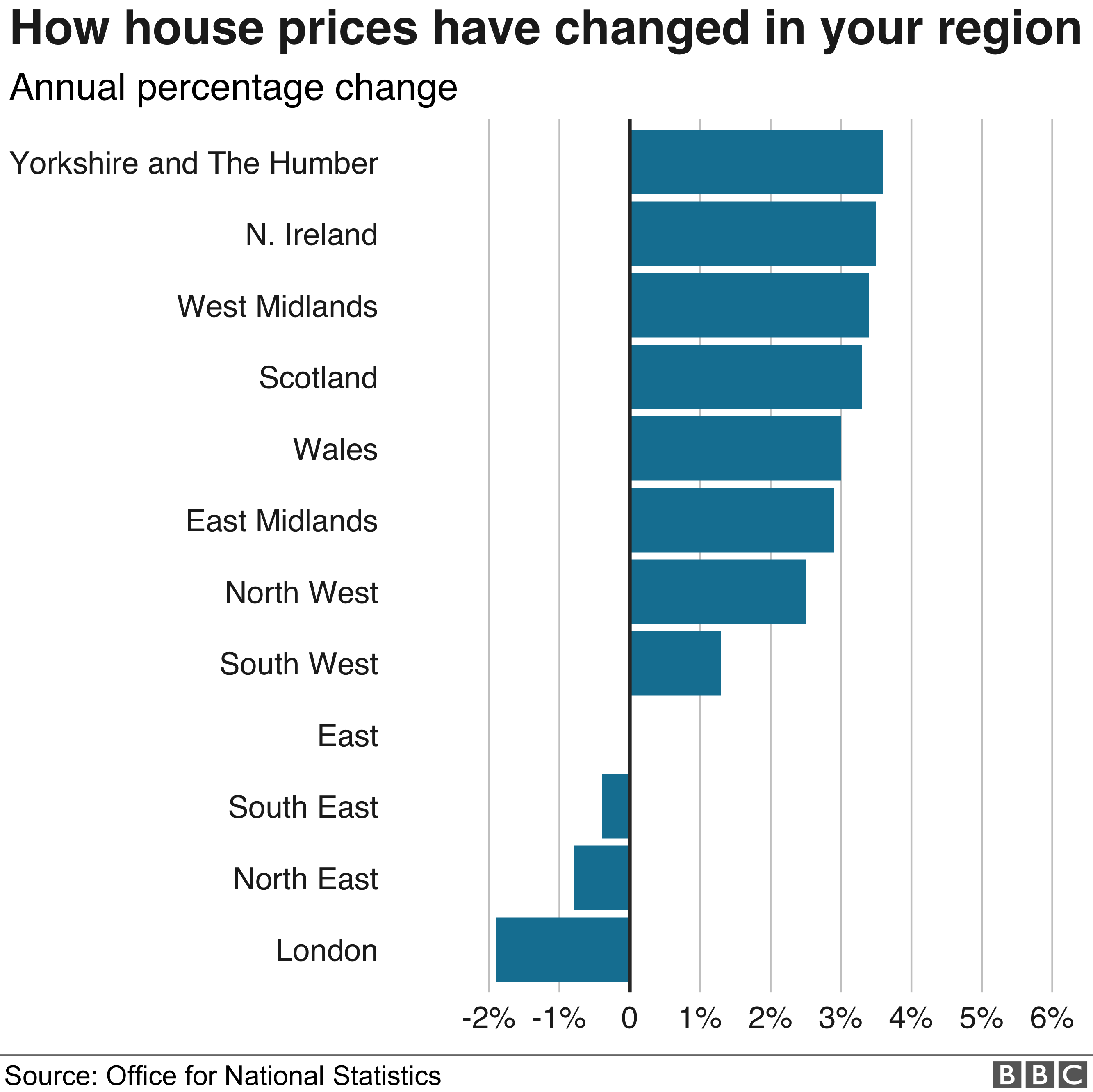 Regional house price differences - ONS