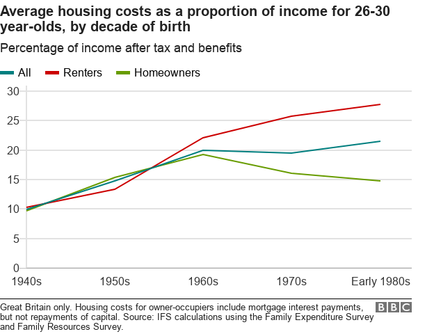 Chart showing housing costs as a proportion of income if you own or rent