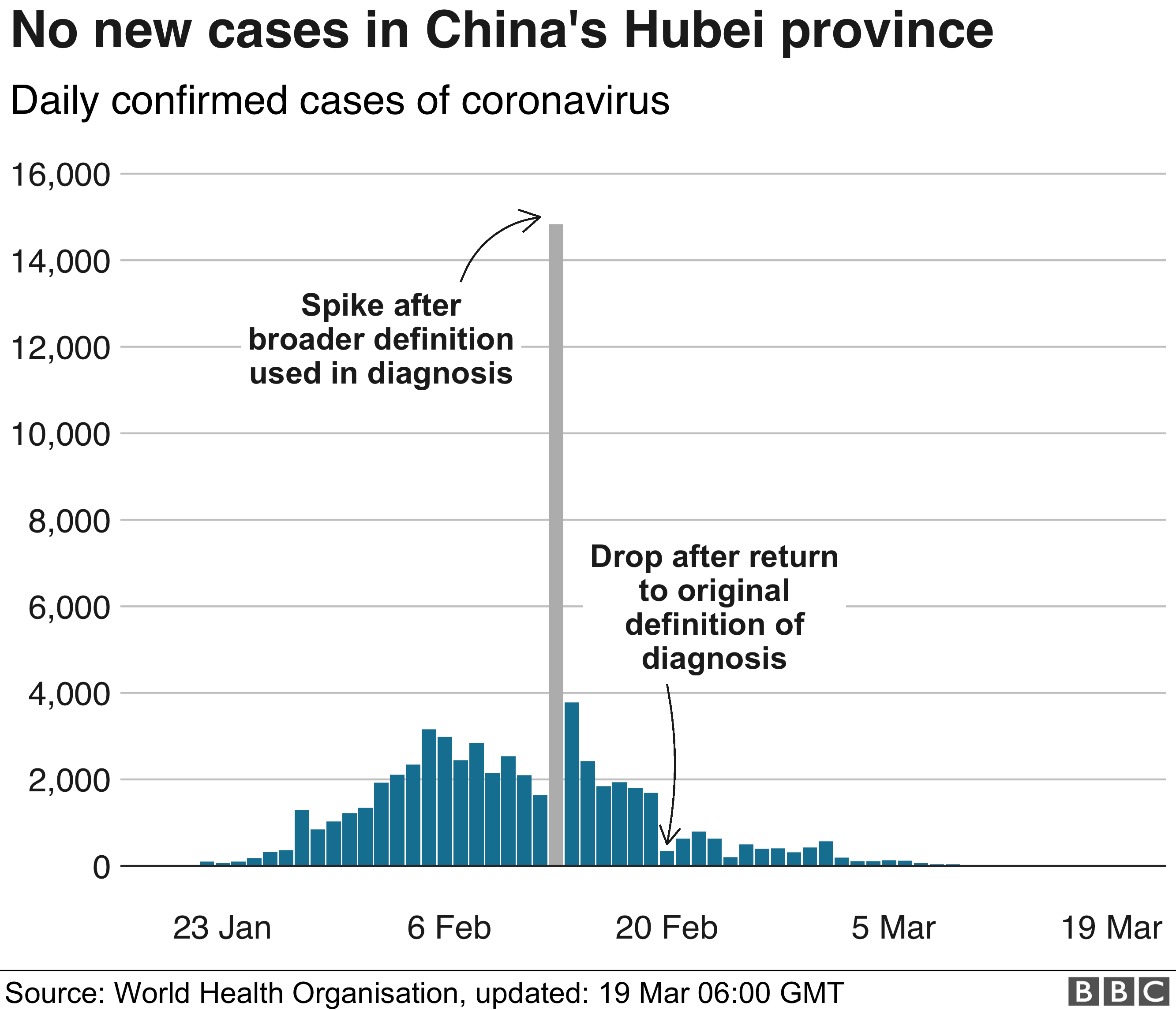 No new cases in Hubei - graphic