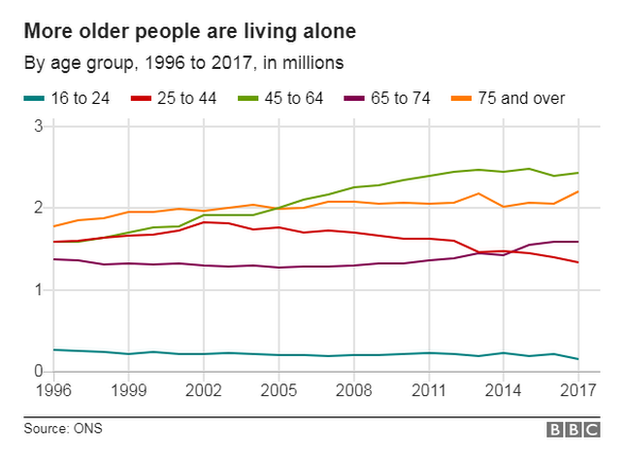 Chart showing the number of people living alone, by age