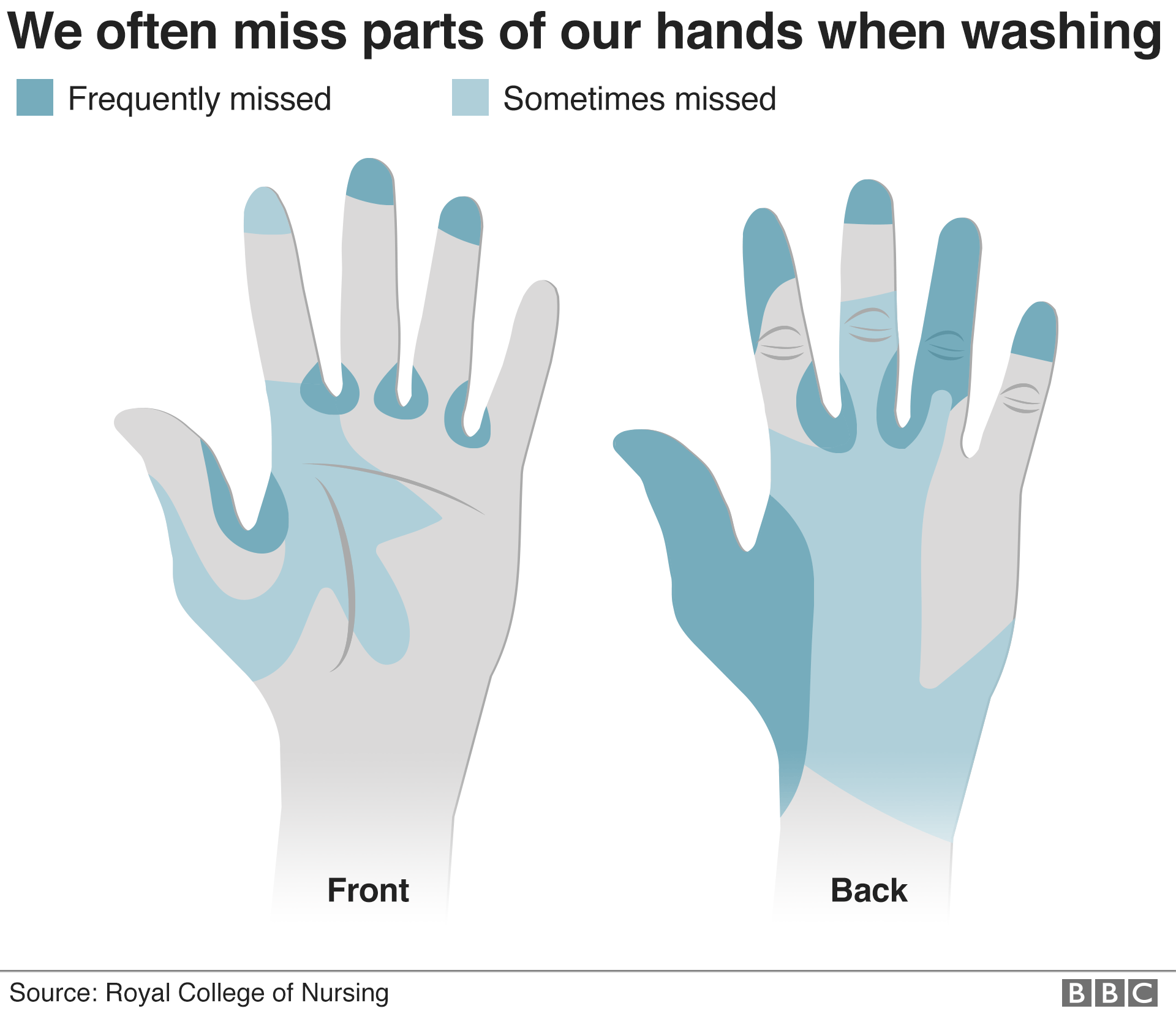 Which parts of hands are often missed when washing