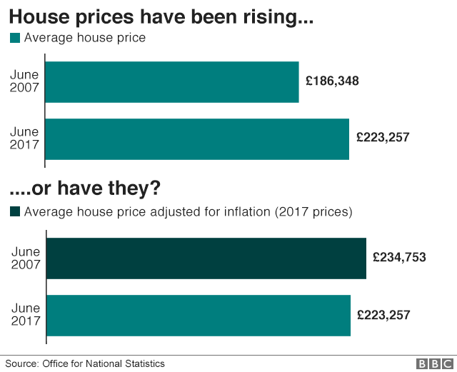 Average house prices have been falling if you adjust for inflation