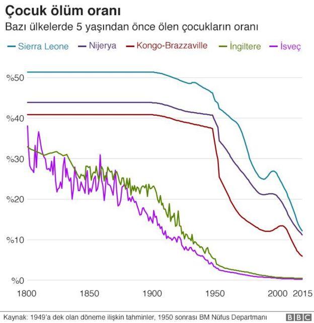 çocuk ölüm oranı