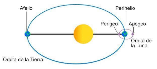 Eventos en el cielo: eclipses y  otros fenómenos planetarios  - Página 22 _102313259_afelio1