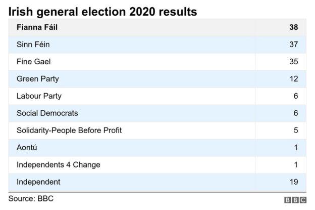 Final Irish election results