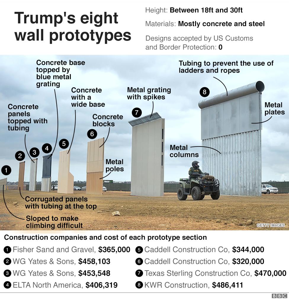 Donald Trump's eight United States-Mexican border wall prototypes