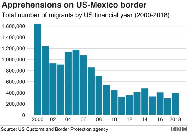 Tổng số người di cư vào Mỹ từ năm 2000 đến 2018