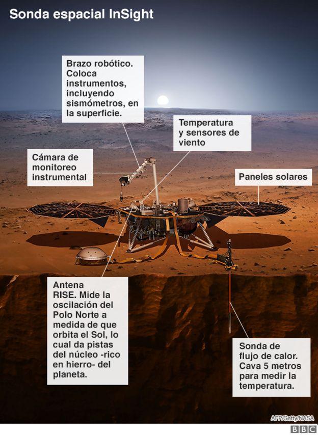 Ilustración que muestra a la sonda InSight con sus instrumentos