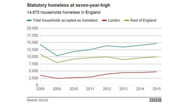 Chart on statutory homelessness rising