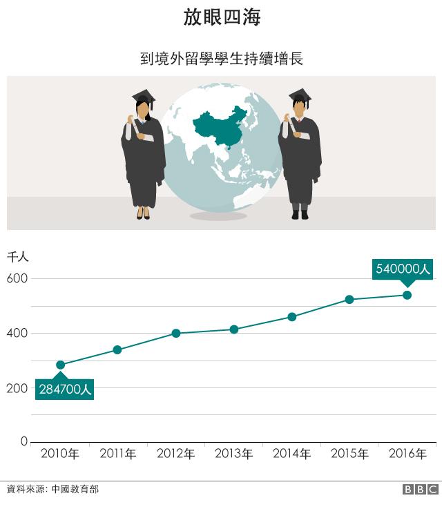 圖表:海外教育